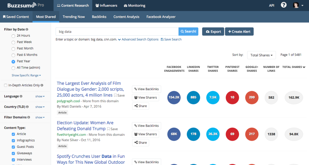 External Analytics Buzz Sumo Pro